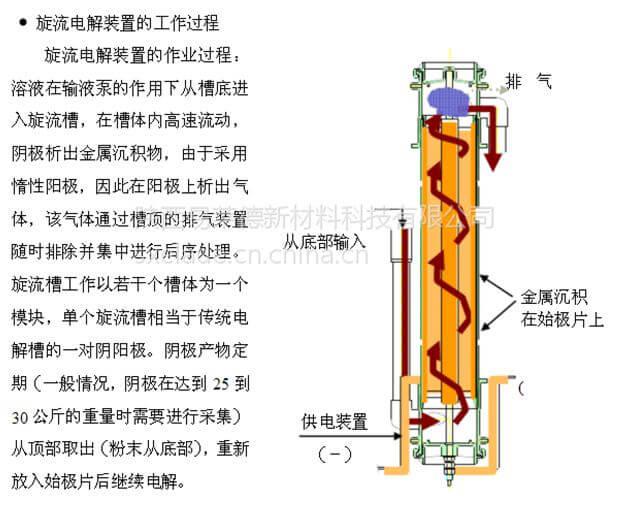 旋流电解装置