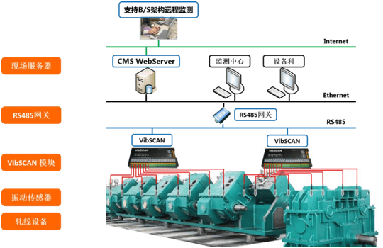 VibSCAN-online-rolling mill monitering-system