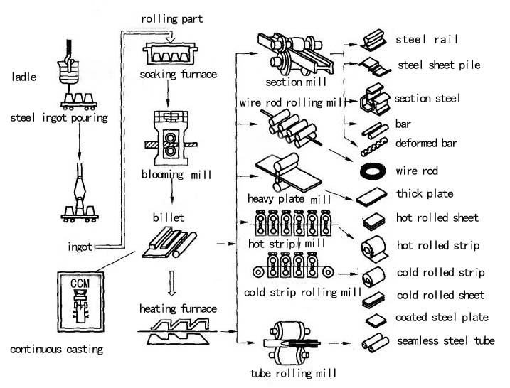 rolling-steel-production-process